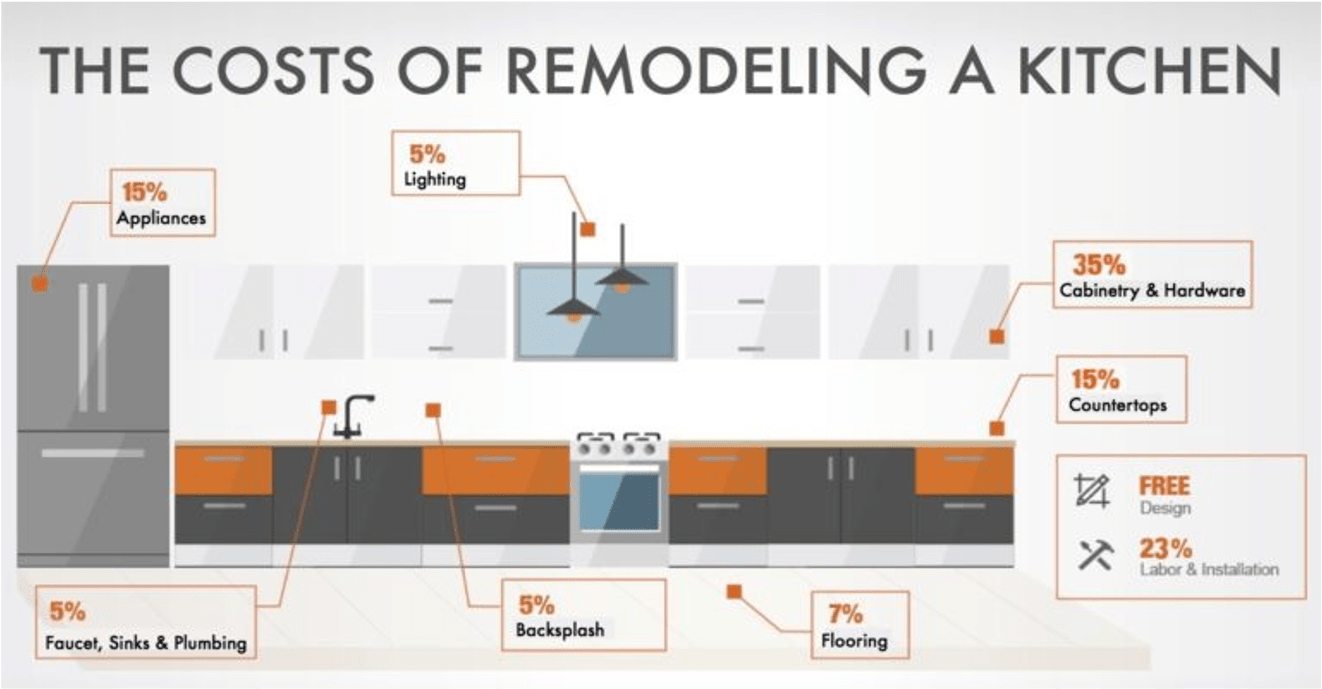 The costs of remodeling a kitchen broken down in image caption